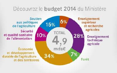 Budget agricole 2014
